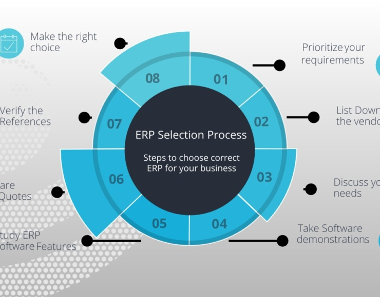 ERP Software Development Company in Ahmedabad